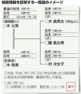 相続人証明書イメージ.jpg